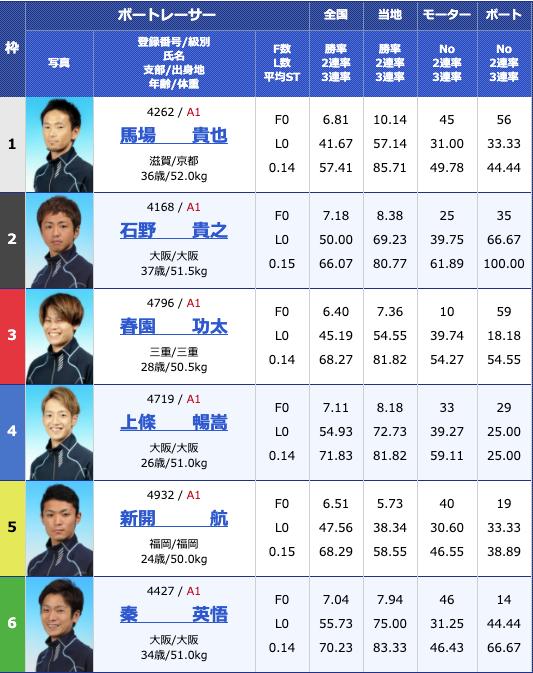 2020年5月15日芦屋G1全日本王座決定戦最終日11Rの出走表