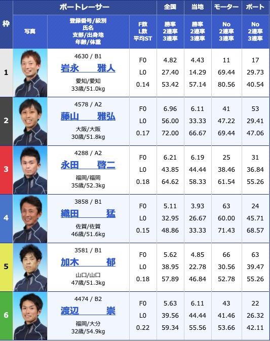 2020年5月15日下関日本財団会長杯争奪準優進出バトル5日目11Rの出走表