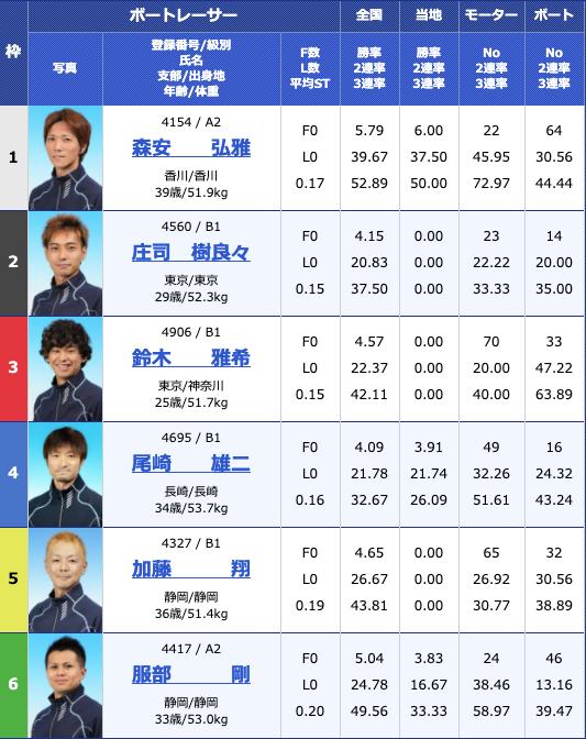 2020年5月15日下関日本財団会長杯争奪準優進出バトル5日目12Rの出走表