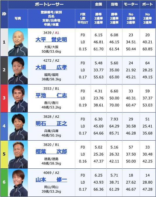 2020年5月18日第38回日本財団会長杯初日10Rの出走表