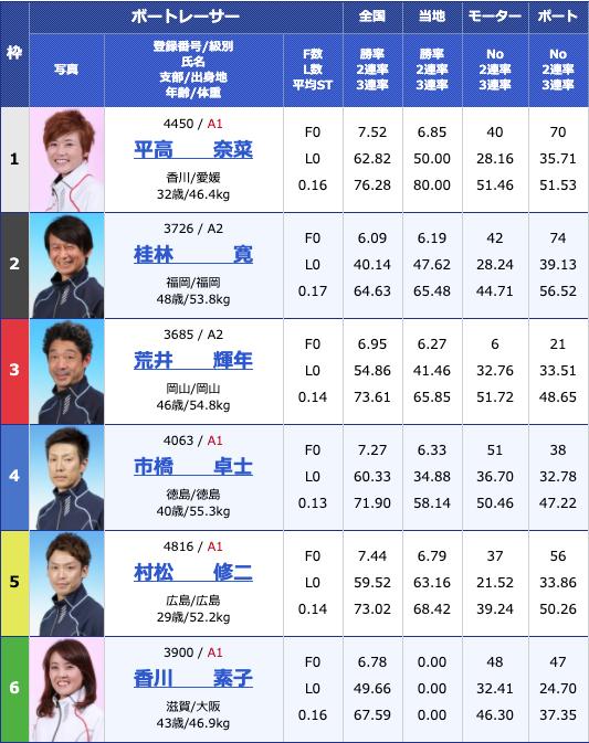 2020年5月18日第38回日本財団会長杯初日12Rの出走表