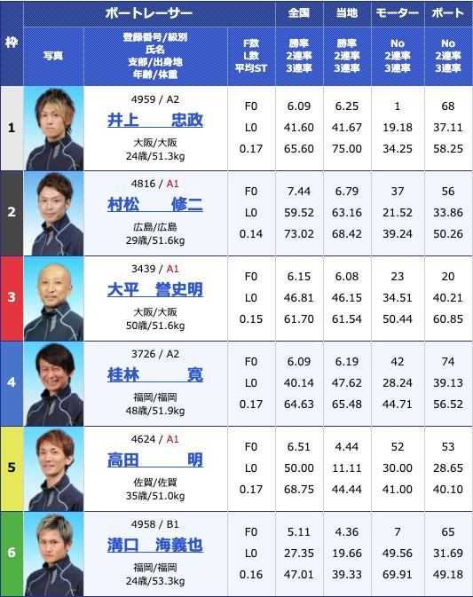 2020年5月19日第38回日本財団会長杯2日目11Rの出走表