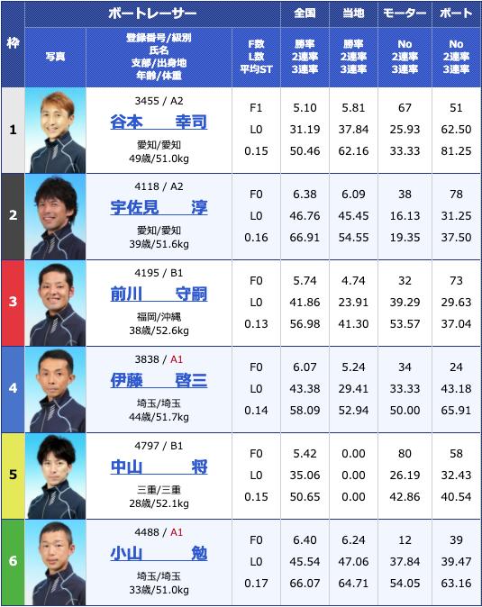 2020年5月20日住之江第54回しぶき杯競走最終日10Rの出走表