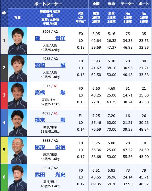 2020年5月20日住之江第54回しぶき杯競走最終日11Rの出走表