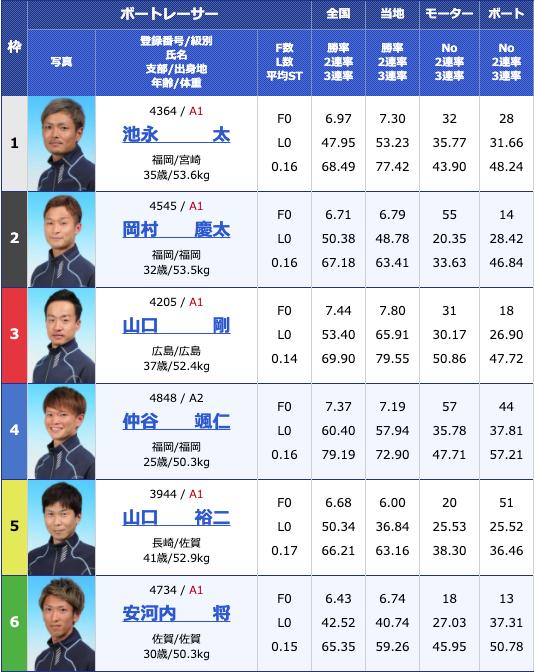 2020年5月25日若松山口シマネカップ初日12Rの出走表