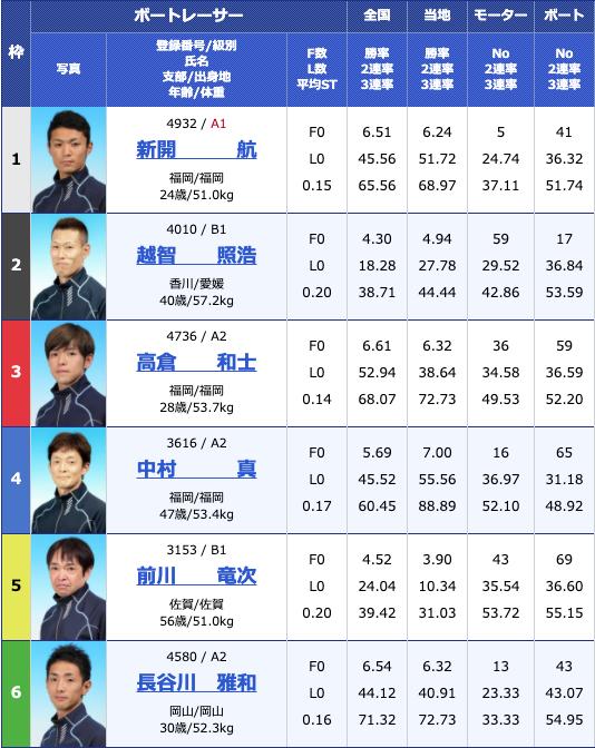 2020年5月25日若松山口シマネカップ初日10Rの出走表
