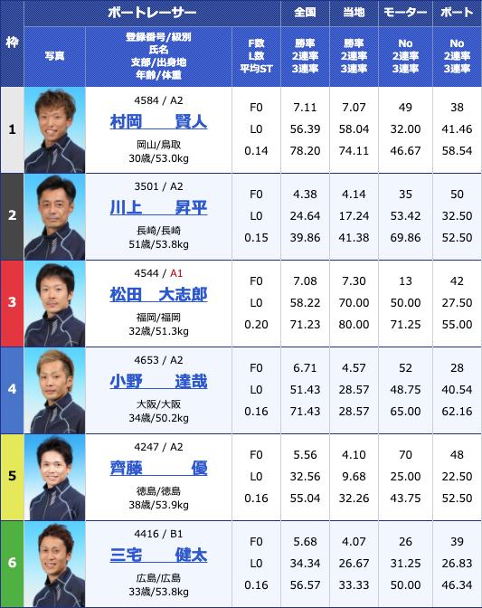 2020年5月26日児島日本トーター杯初日11Rの出走表