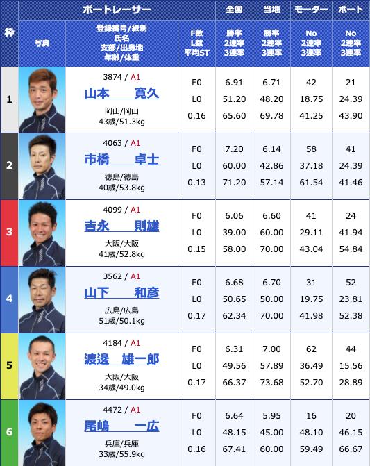 2020年5月26日児島日本トーター杯初日12Rの出走表