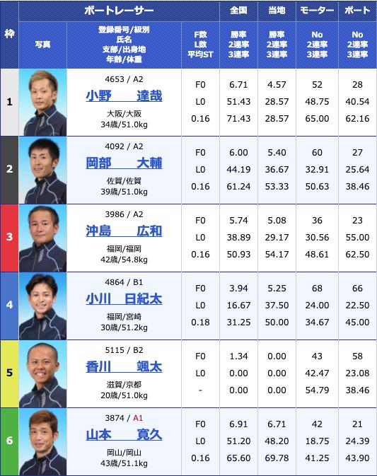 2020年5月27日児島日本トーター杯2日目10Rの出走表