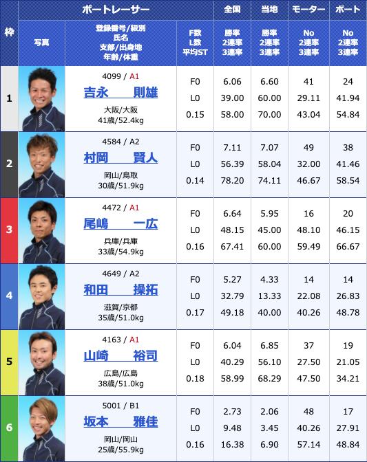 2020年5月27日児島日本トーター杯2日目11Rの出走表