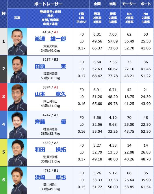 2020年5月28日児島日本トーター杯3日目12Rの出走表