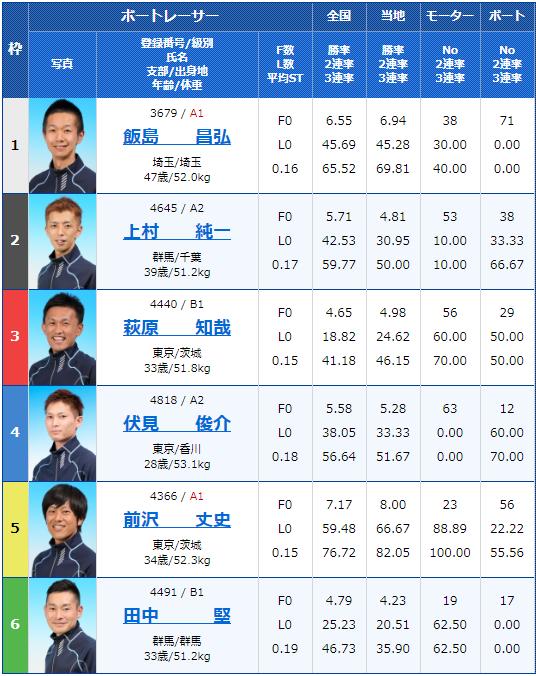 2020年5月6月江戸川競艇月兎ソース協賛ゴールデンカップ4日目10Rの出走表