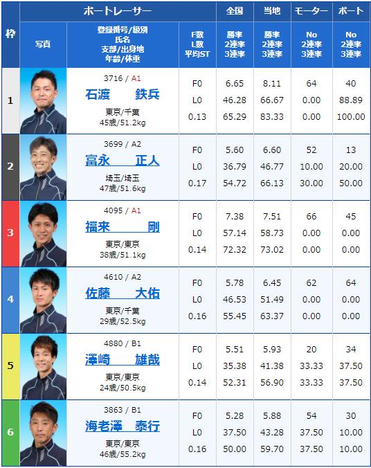2020年5月6月江戸川競艇月兎ソース協賛ゴールデンカップ4日目12Rの出走表