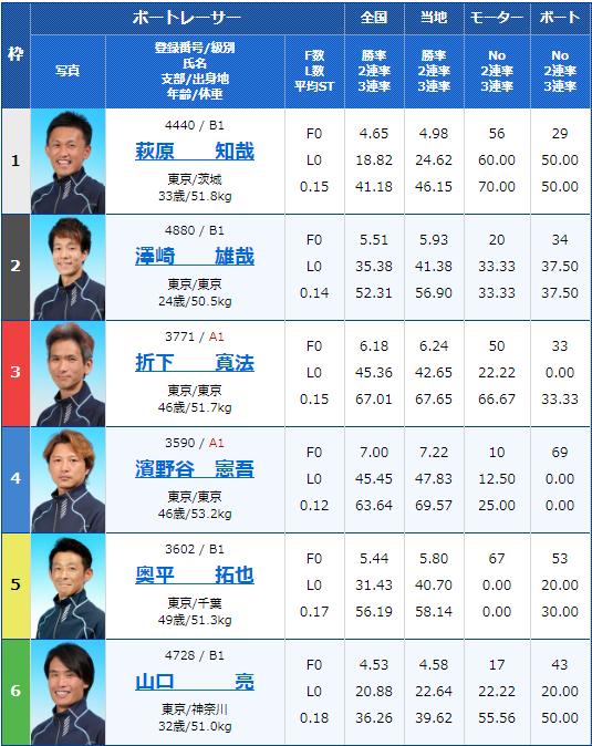 2020年5月6月江戸川競艇月兎ソース協賛ゴールデンカップ4日目6Rの出走表