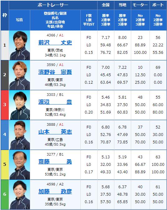2020年5月7月江戸川競艇月兎ソース協賛ゴールデンカップ5日目11Rの出走表