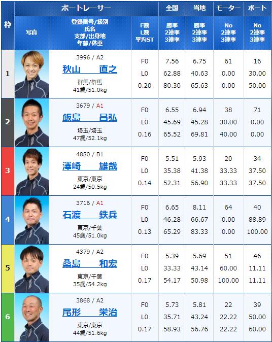 2020年5月7月江戸川競艇月兎ソース協賛ゴールデンカップ5日目12Rの出走表