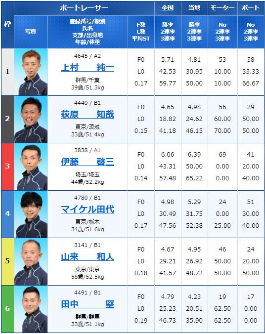 2020年5月8日江戸川競艇月兎ソース協賛ゴールデンカップ最終日10Rの出走表