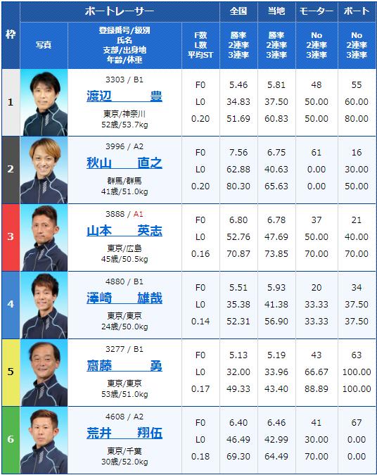 2020年5月8日江戸川競艇月兎ソース協賛ゴールデンカップ最終日11Rの出走表