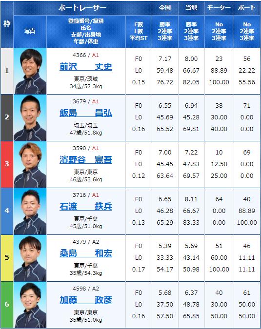 2020年5月8日江戸川競艇月兎ソース協賛ゴールデンカップ最終日12Rの出走表