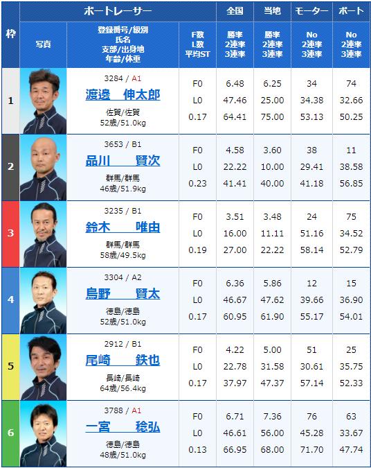 2020年5月18日大村マスターズリーグ第1戦最終日6Rの出走表