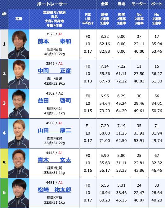 2020年6月1日若松デイリースポーツ杯初日12Rの出走表