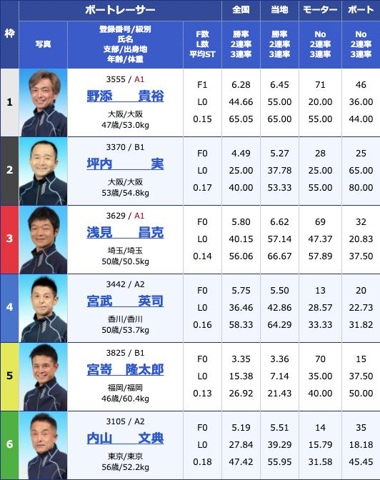 2020年6月4日G3マスターズリーグ第2戦新小岩ホルモン平田杯3日目11Rの出走表