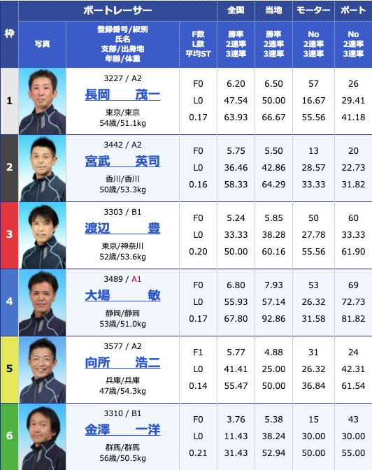 2020年6月5日G3マスターズリーグ第2戦新小岩ホルモン平田杯4日目10Rの出走表