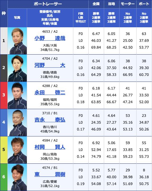 2020年6月10日丸亀日刊スポーツカップ初日10Rの出走表