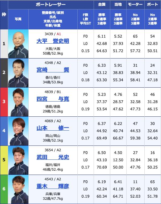 2020年6月10日丸亀日刊スポーツカップ初日11Rの出走表