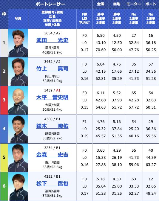 2020年6月11日丸亀日刊スポーツカップ2日目10Rの出走表