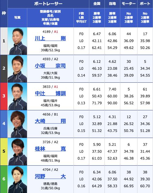 2020年6月11日丸亀日刊スポーツカップ2日目12Rの出走表