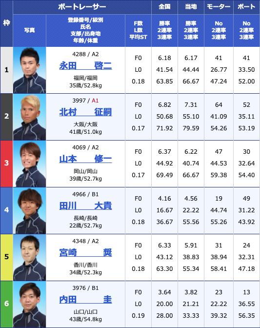 2020年6月12日丸亀日刊スポーツカップ3日目10Rの出走表