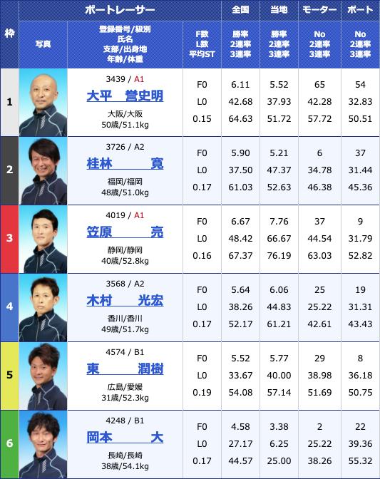 2020年6月12日丸亀日刊スポーツカップ3日目11Rの出走表
