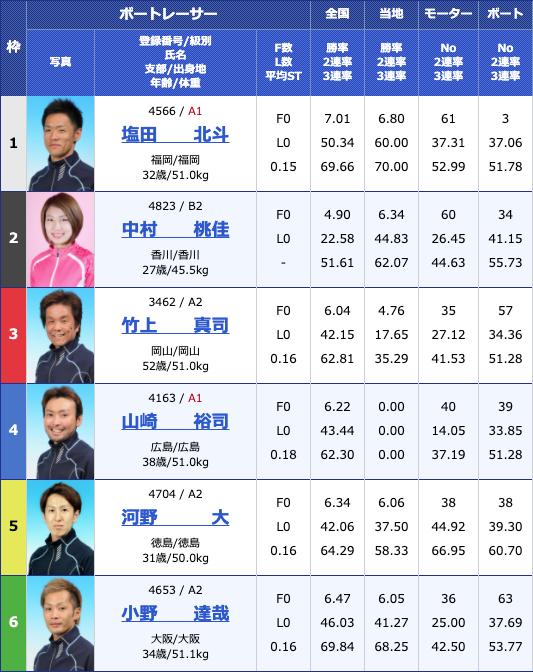 2020年6月12日丸亀日刊スポーツカップ3日目12Rの出走表