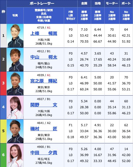 2020年6月15日桐生第7回イースタンヤング2日目11Rの出走表