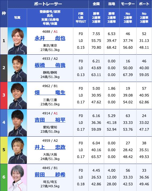 2020年6月15日桐生第7回イースタンヤング2日目12Rの出走表