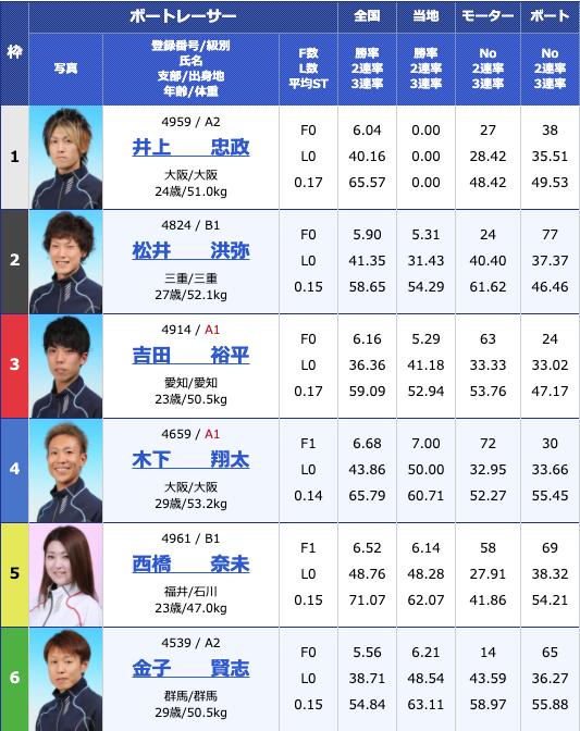 2020年6月16日桐生第7回イースタンヤング3日目10Rの出走表