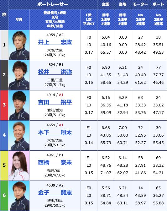2020年6月18日桐生第7回イースタンヤング5日目10Rの出走表