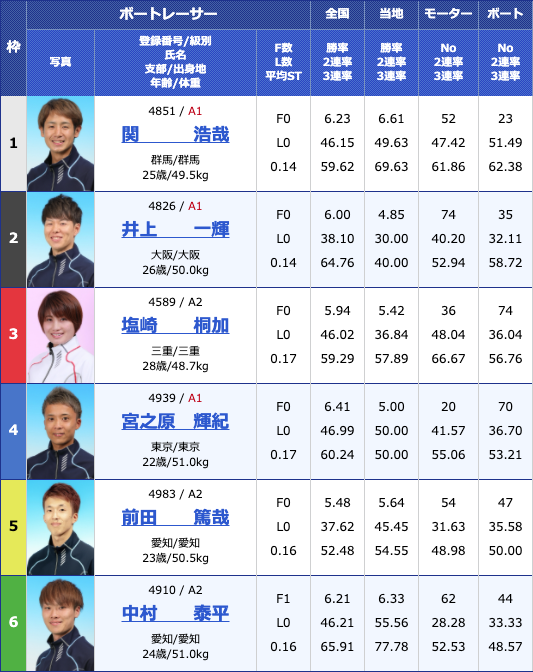 2020年6月18日桐生第7回イースタンヤング5日目12Rの出走表
