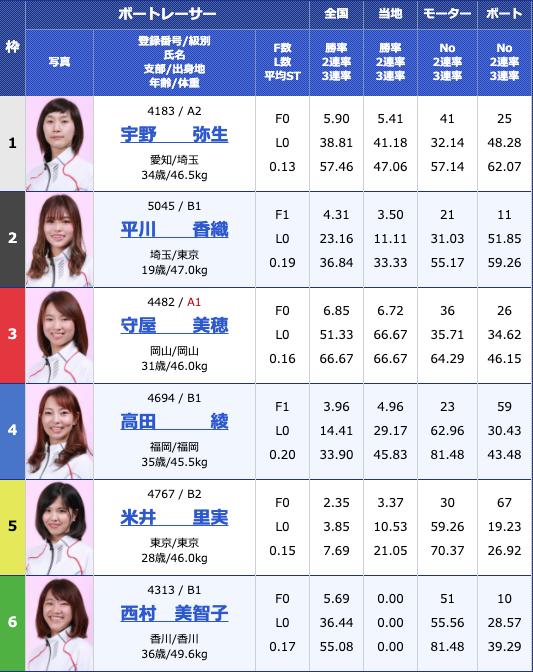 2019年6月19日江戸川オールレディース江戸川女王決定戦 KIRINCUP3日目10R