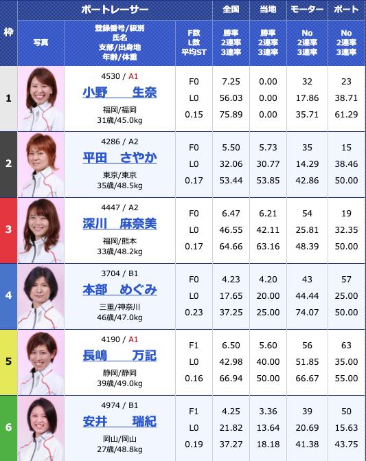 2019年6月19日江戸川オールレディース江戸川女王決定戦 KIRINCUP3日目12R