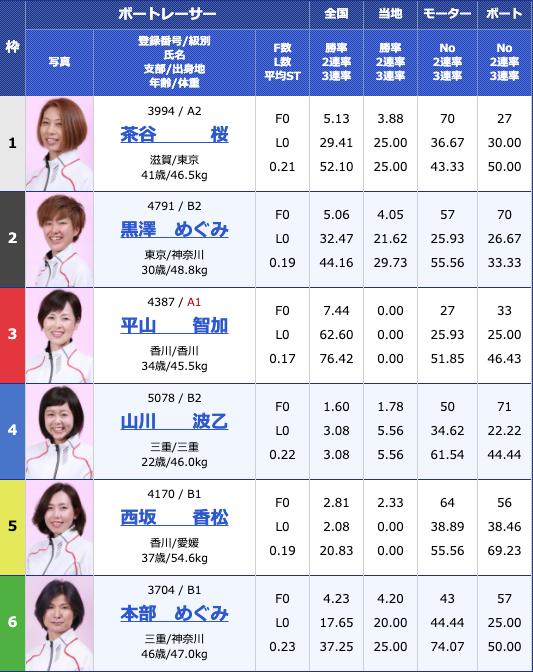 2019年6月20日江戸川オールレディース江戸川女王決定戦 KIRINCUP4日目10R