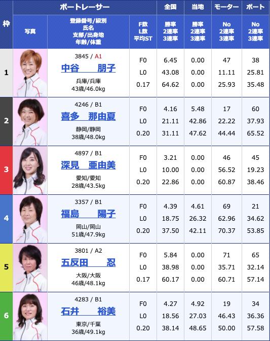 2019年6月20日江戸川オールレディース江戸川女王決定戦 KIRINCUP4日目11R