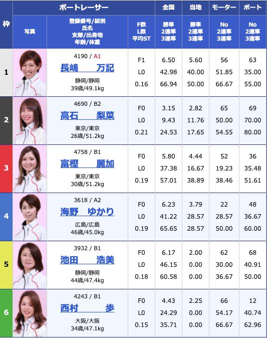 2019年6月20日江戸川オールレディース江戸川女王決定戦 KIRINCUP4日目12R