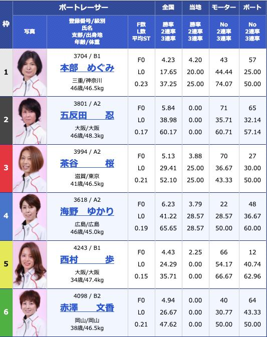 2020年6月22日江戸川オールレディース江戸川女王決定戦 KIRINCUP最終日10R