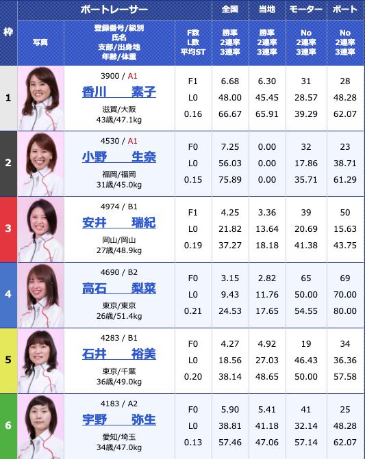 2020年6月22日江戸川オールレディース江戸川女王決定戦 KIRINCUP最終日11R