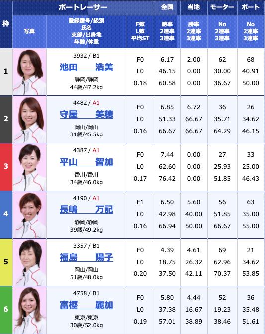 2020年6月22日江戸川オールレディース江戸川女王決定戦 KIRINCUP最終日12R