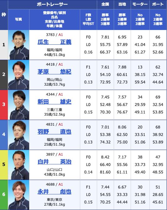 2020年6月25日宮島第30回グランドチャンピオン3日目12R