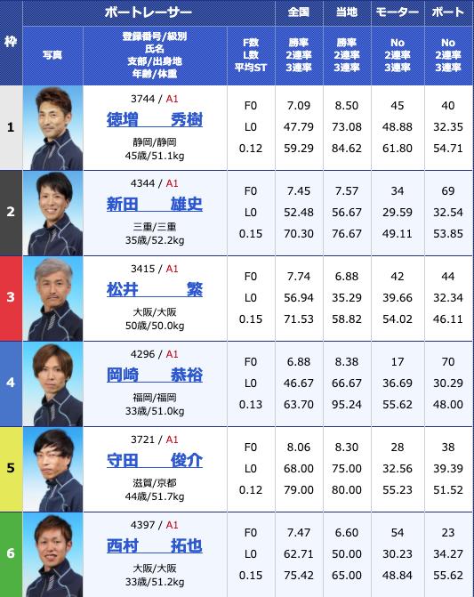 2020年6月27日宮島第30回グランドチャンピオン5日目11R