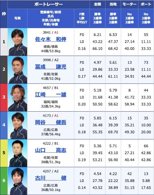 2020年6月29日若松公営レーシングプレス杯初日11R